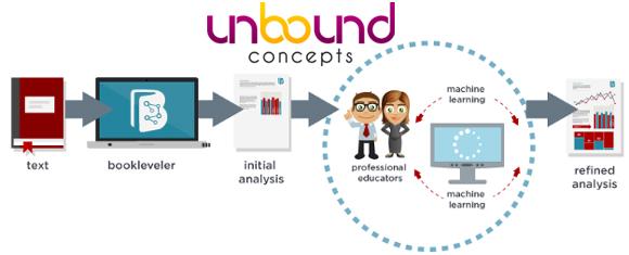 Unbound Concepts